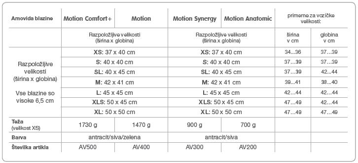 Tabela za določevanje velikosti blazine